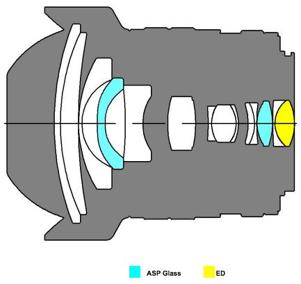 Samyang-12mm-f2.0-mirrorless-lens-design
