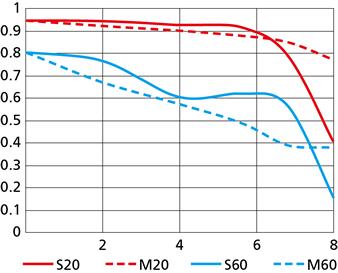 1 NIKKOR AW 10mm f:2.8 MTF chart