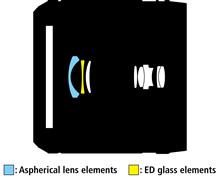 1 NIKKOR AW 11-27.5mm f:3.5-5.6 lens design