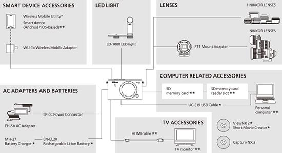 Nikon-1-AW-system-chart