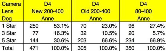 Nikon-Nikon-80-400-vs-200-400-lens-comparison