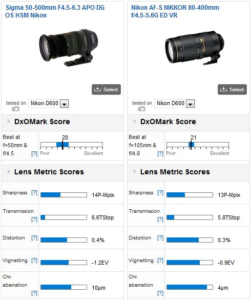 Sigma-50-500mm-F4.5-6.3-APO-DG-OS-HSM-vs-Nikon-80-400mm-f4.5-5.6G-ED-VR