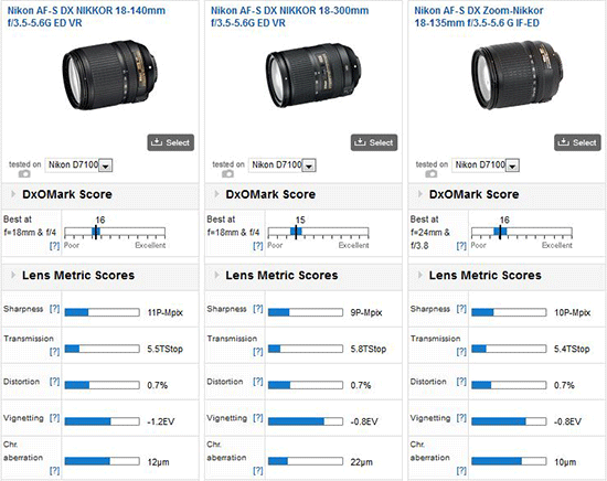 Nikkor-18-140mm-f3.5-5.6-ED-VR-lens-DxOMark-test-results