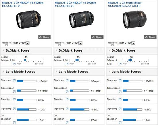 Nikkor-18-140mm-f3.5-5.6-ED-VR-lens-DxOMark-test-results