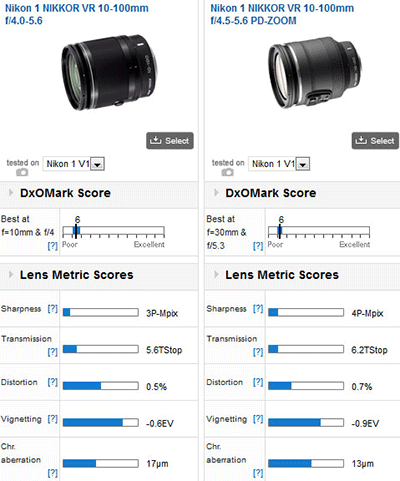 Nikon-1-Nikkor-10-100-mm-VR-f4.0-5.6-lens-DxOMark-review