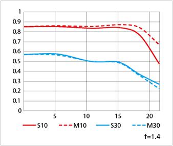 Nikon AF-S NIKKOR 58mm f:1.4G lens MTF chart