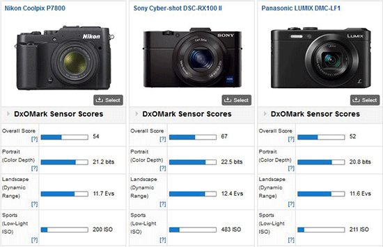 Nikon-Coolpix-P7800-DxOMark-test-results