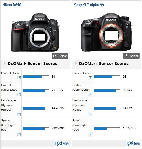 Nikon D610 DxOMark test 2