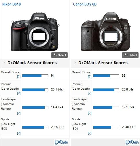 Nikon D610 DxOMark test 3