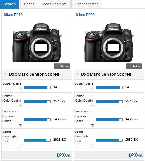 Nikon D610 DxOMark test