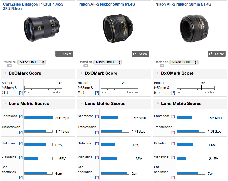 Best 50mm lens for Nikon