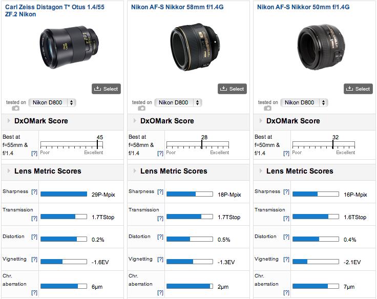 Best 50mm lens for Nikon