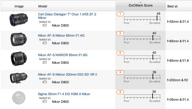 Carl Zeiss Distagon T* Otus 1,4:55 ZF.2 test results