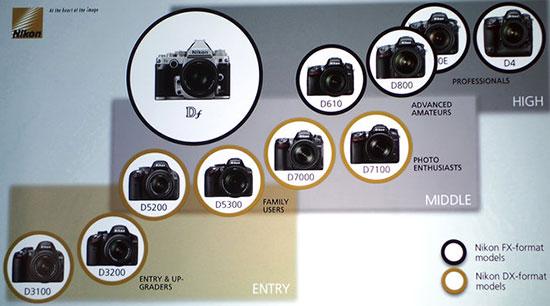Current-Nikon-DSLR-range