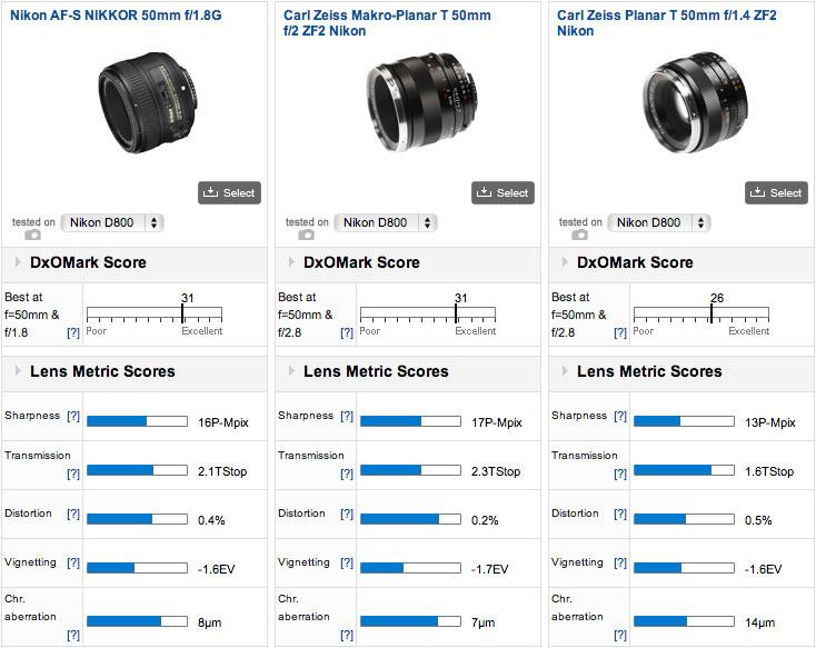 Nikon-58mm-f1.4G-lens-tested-at-DxOMark-2