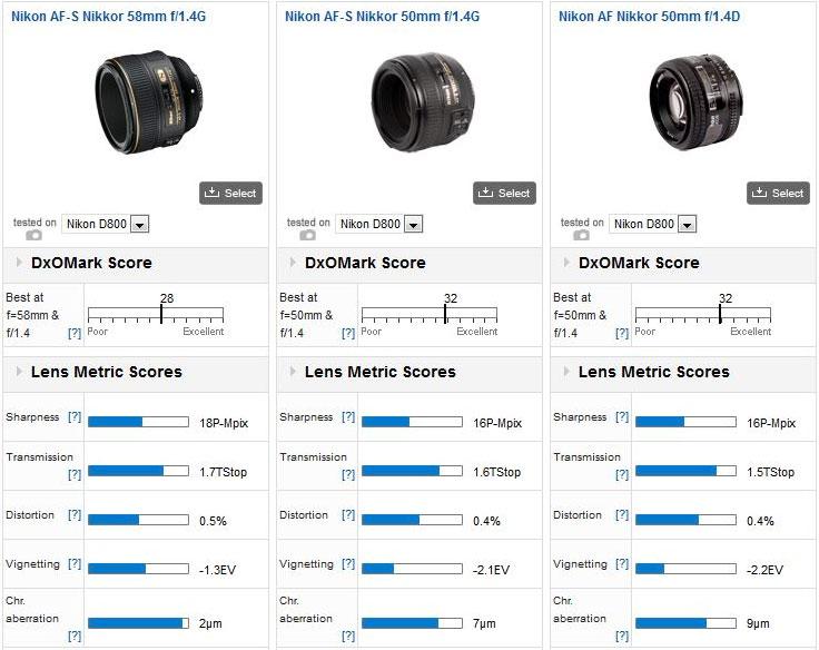 Nikon 58mm f/1.4G lens tested at DxOMark
