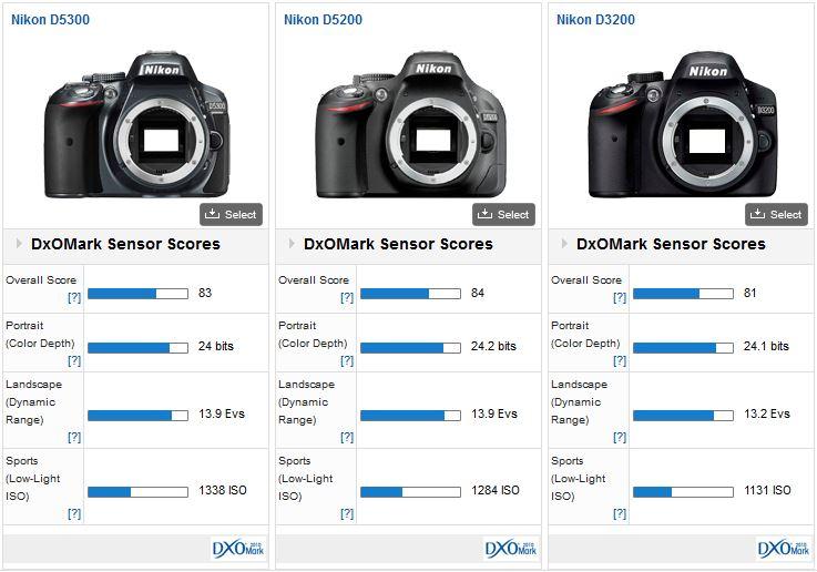 Nikon D5300 DxOMark test
