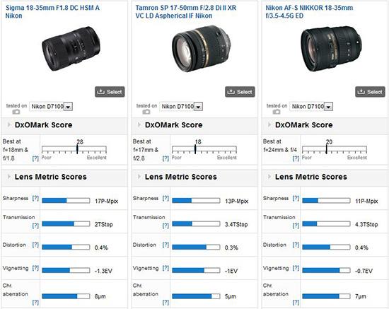 Sigma-18-35mm-F1.8-DC-HSM-A-Nikon-mount-lens-DxOMark-review