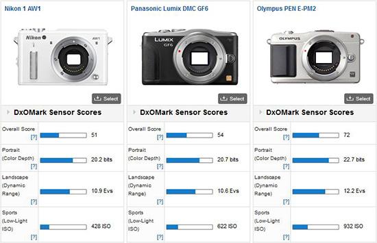 Nikon-1-AW1-DxOMark-camera-test