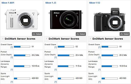 Nikon-1-AW1-DxOMark-test