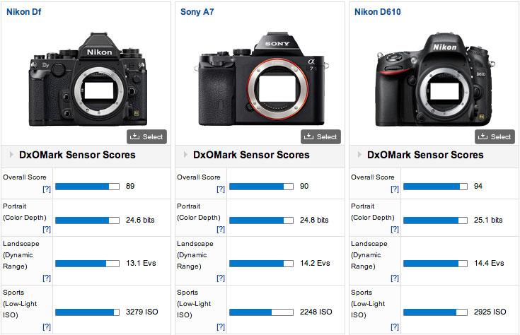 Nikon-Df-DxOMark-comparison