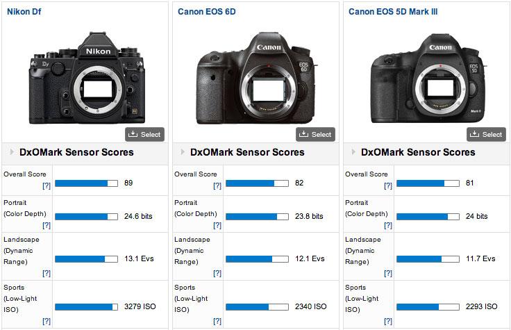 Nikon-Df-vs-Canon-DxOMark-test-score