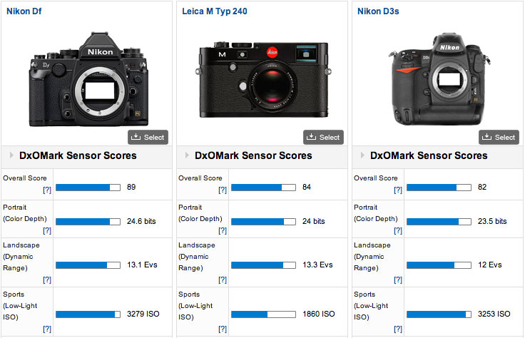 Nikon-Df-vs-Leica-M-vs-Nikon-D3s-comparison
