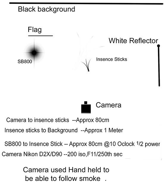 Smoke-Photography-by-Graeme-Black-diagram