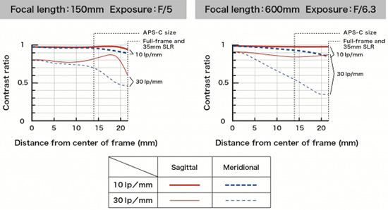 Tamron-SP-150-600mm-F5-6.3-Di-VC-USD-lens-MTF-chart
