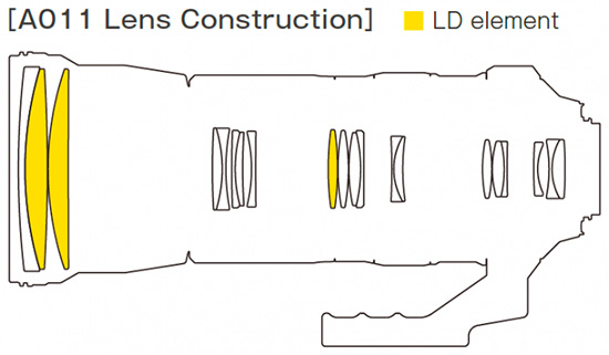 Tamron-SP-150-600mm-F5-6.3-Di-VC-USD-lens-design