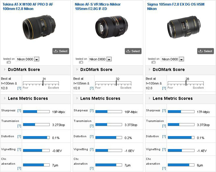 Tokina-AT-X-M100-AF-Pro-D-100mm-f2.8-Nikon-mount-lens-review