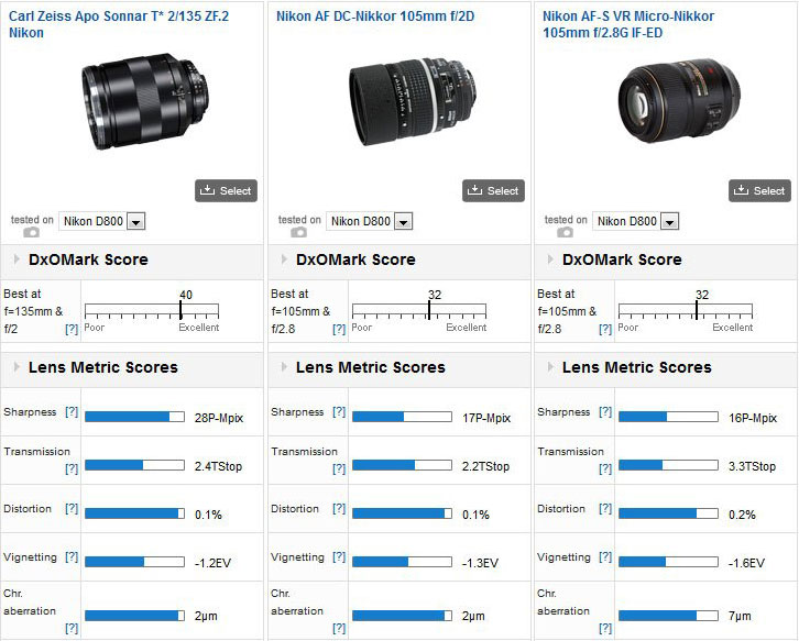 Zeiss-Apo-Sonnar-T-135mm-f2-ZF.2-Nikon-lens-test