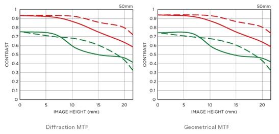 Sigma-50mm-f1.4-DG-HSM-Art-lens-MTF-chart