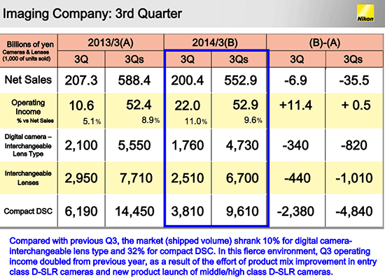 Nikon-2014-Q3-financial-results