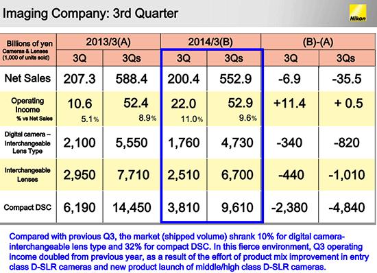 Nikon-2014-Q3-financial-results