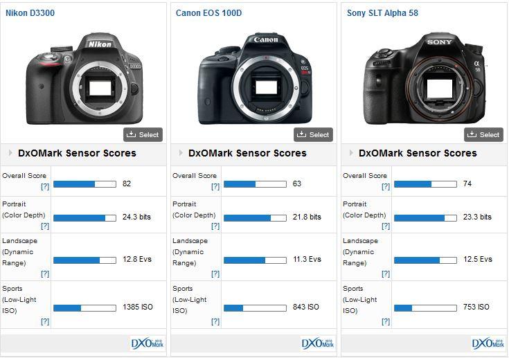 Nikon D3300 camera DxOMark test 2