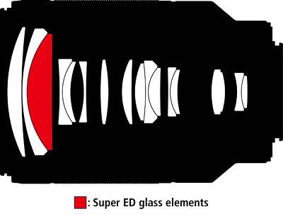 Nikon 1 Nikkor 70-300mm f:4.5-5.6 VR lens design
