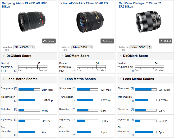 Best-performing-24mm-lenses-for-the-Nikon-D800-camera