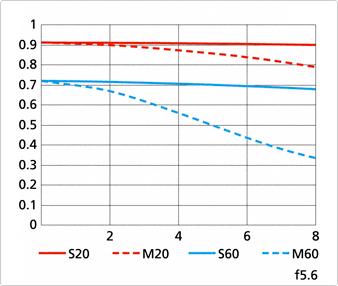 Nikon 1 Nikkor 70-300mm f:4.5-5.6 VR lens MTF chart 2