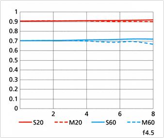 Nikon 1 Nikkor 70-300mm f:4.5-5.6 VR lens MTF chart