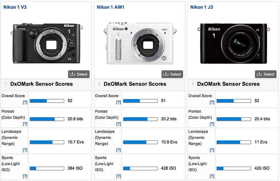 the recently released Nikon 1 V3 mirrorless camera. Their conclusion
