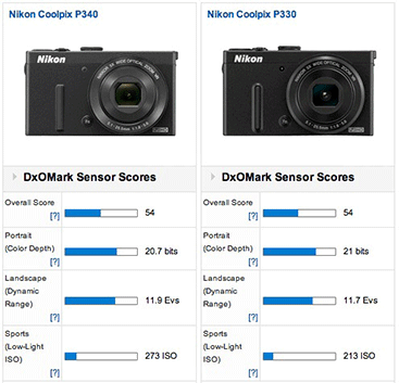 Nikon-Coolpix-P340-DxOmark-test-results