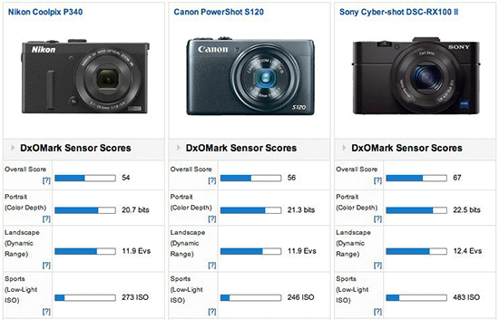 Nikon-Coolpix-P340-camera-DxOmark-test-results