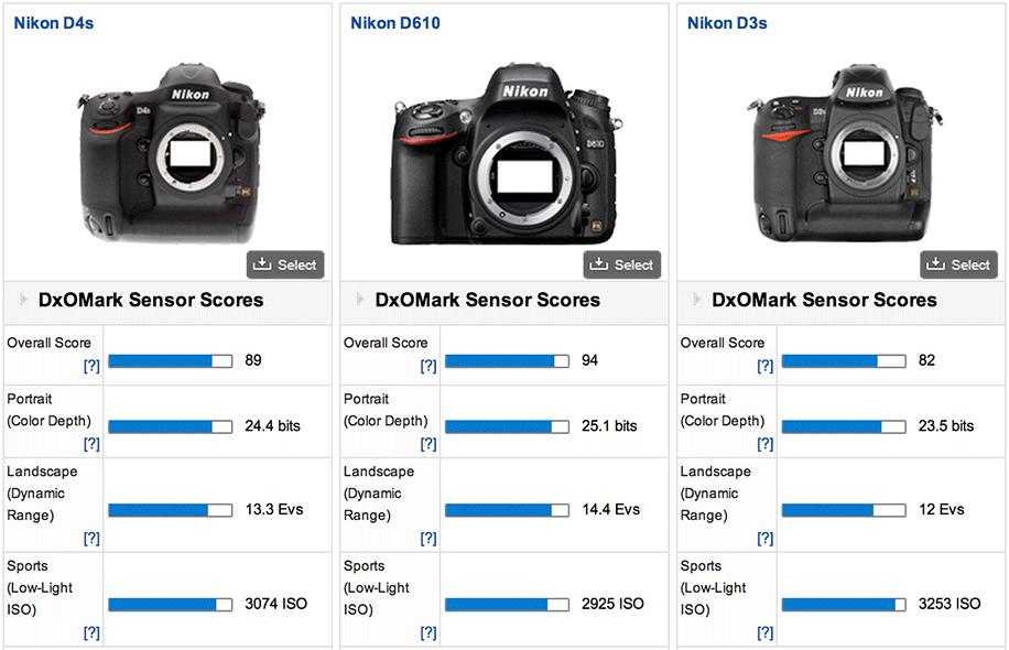 Nikon-D4s-DxOMark-test-3