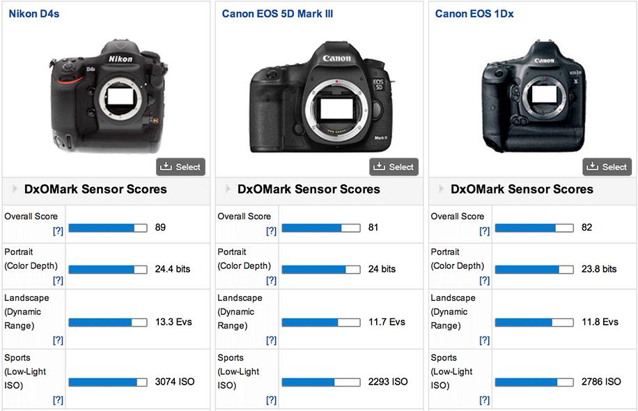 Nikon-D4s-DxOMark-test