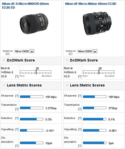 Nikon-AF-S-Micro-NIKKOR-60mm-f2.8G-ED-lens-review