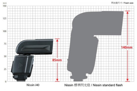 Nissin i40 compact flash size comparison 2
