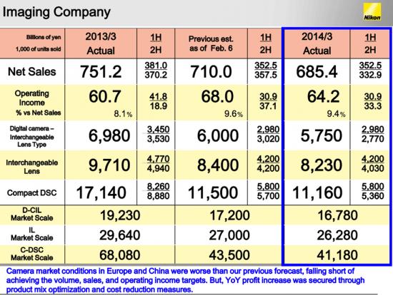 2014-Nikon-Imaging-financial-results