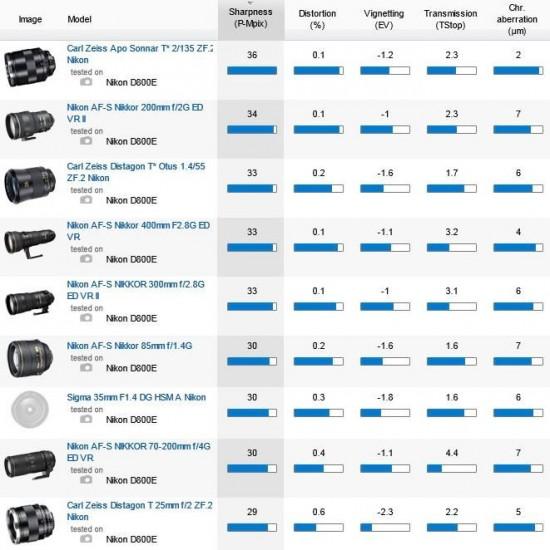 Best-lenses-for-Nikon-D800E-camera