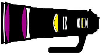NIKKOR-400mm-f2.8E-FL-ED-VR-lens-design